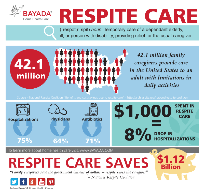 The benefits of Respite care infographic