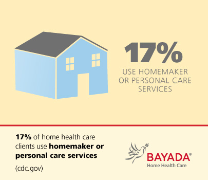 Understanding Your Home Care Options