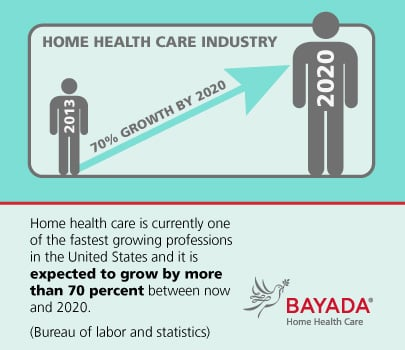 Home health care is currently one of the fastest growing professions in the US.