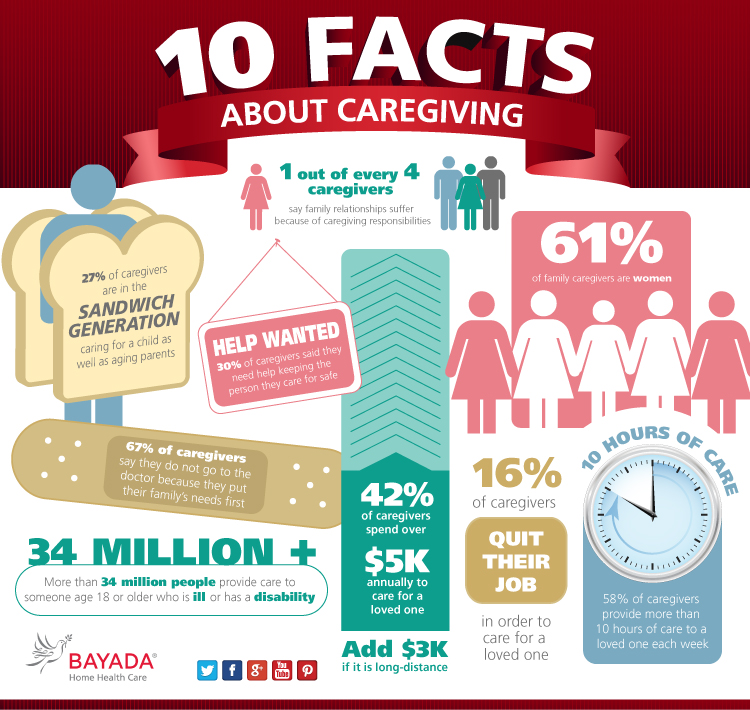 Ten Facts About Caregiving