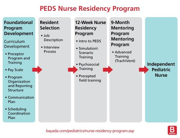 Chart-PEDS-Nurse-Residency-Program
