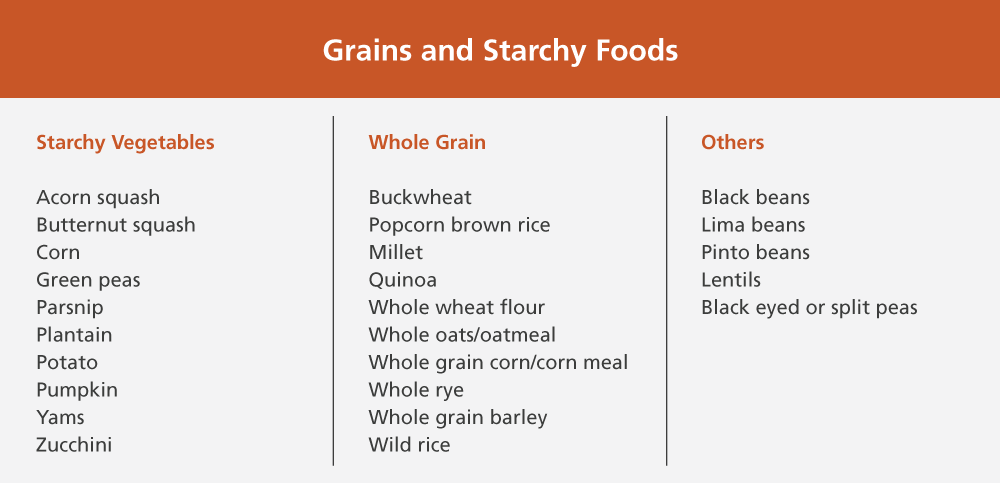 Grains-Starchy-Food.png