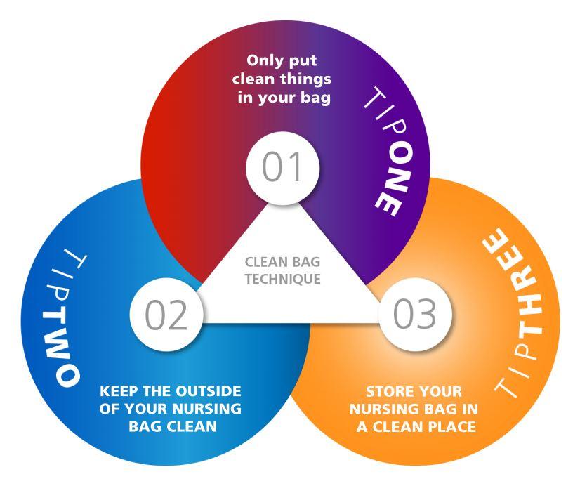 3 Tips for Nursing Bag Technique