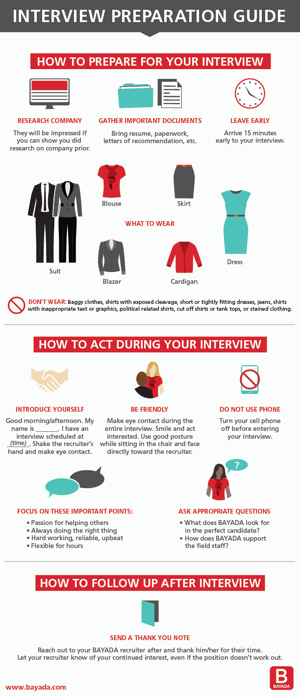 Guide on how to prepare for an interview